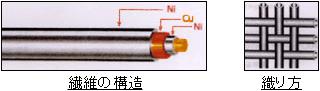 電波を遮断してスマホやスマートキーを無効化する、電磁波シールド布生地です。