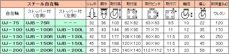 クリーンルーム用のスチールキャスターは、静電気が発生しない帯電防止のESD対策用です。