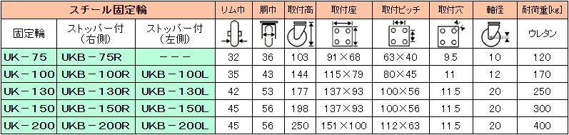 静電気帯電防止のクリーンルーム用キャスターのサイズ一覧表