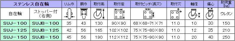 帯電防止ステンレス製クリーンルーム用キャスターの一覧表