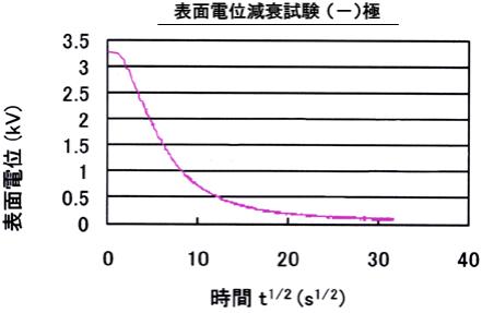コードレスタイプの静電気除去リストバンドは、アース線が不要で人体から除電するベルトです。