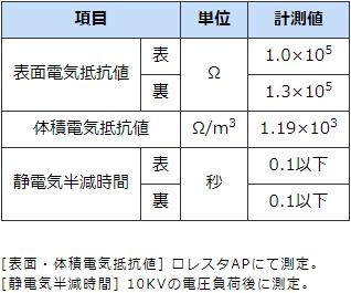 静電気帯電防止・導電性クリーンペーパーの表面抵抗値など電気特性データ